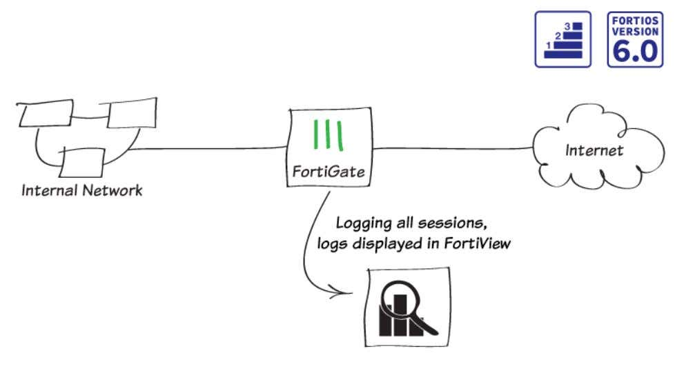 started 63 Logging FortiGate traffic and using FortiView In this example, you will configure logging to