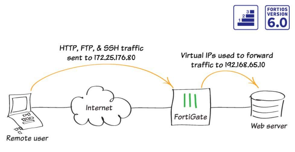 Getting started 85 Port forwarding In this recipe, you configure port forwarding to open specific ports