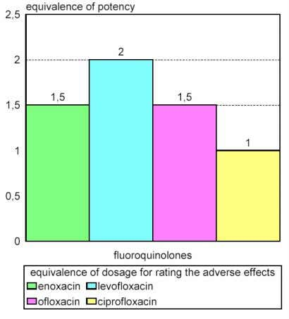 or information or the wild range of individual conditions. Figure 1. Relative potency of q uinolones