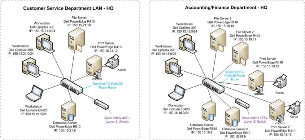 on these diagrams. The following diagrams show the logical design of HQ LANs: Figure 6. AFS