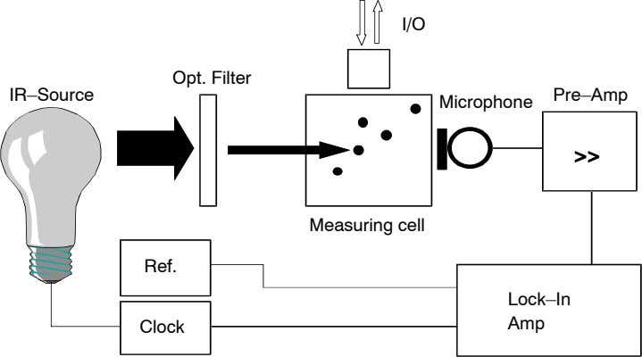 I/O Opt. Filter IR–Source Pre–Amp Microphone Measuring cell Ref. Lock–In Amp Clock
