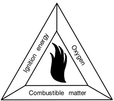 can be visualised in form of a triangle or square (Fig. 11). Fig. 11 Fire Triangle