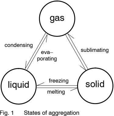 gas condensing sublimating eva– porating freezing liquid solid melting Fig. 1 States of aggregation