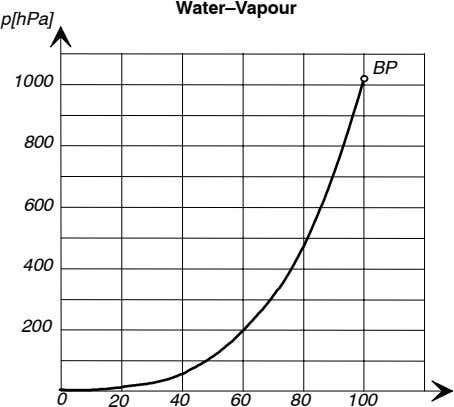 Water–Vapour p[hPa] BP 1000 800 600 400 200 0 20 40 60 80 100