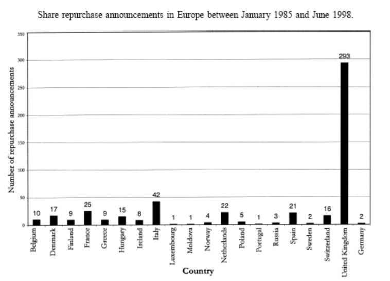 ANNEXE 1 Source : RAU, P R & VERMAELEN, T. « Regulation, Taxes, and Share Repurchases