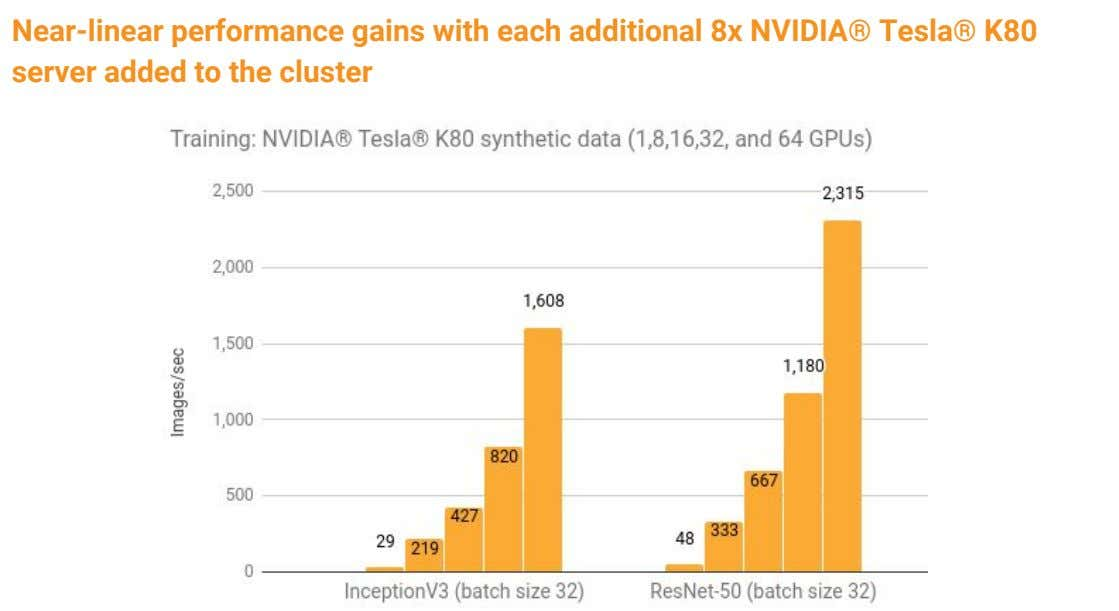 Near-linear performance gains with each additional 8x NVIDIA® Tesla® K80 server added to the cluster