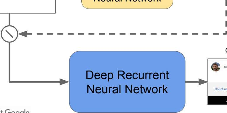 Deep Recurrent Neural Network