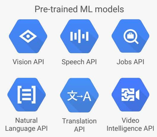 Pre-trained ML models Vision API Speech API Jobs API Natural Language API Translation API Video