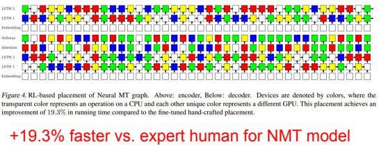 +19.3% faster vs. expert human for NMT model