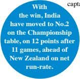 With the win, India have moved to No.2 on the Championship table, on 12 points