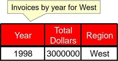 Invoices by year for West Total Year Region Dollars 1998 3000000 West