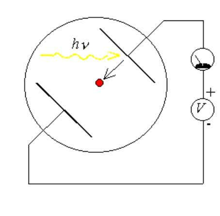 The experiment is illustrated with Figure 1.2.1 : Figure 1.2.1.: The experimental apparatus consists of two