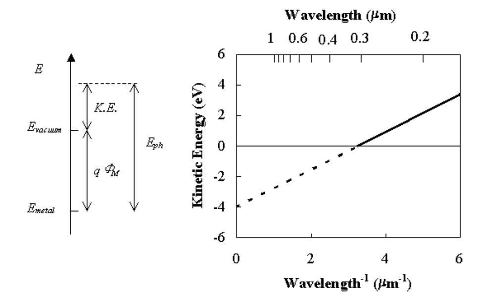 Review of Modern Physics Figure 1.2.2 : Maximum kinetic energy, K . E ., of electrons
