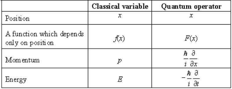 of common classical variables is provided in Table 1.2.1 . Table 1.2.1: Selected classical variables and