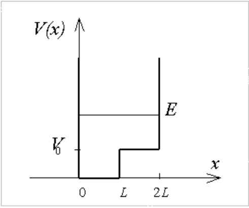 shown in the figure below, where E is the particle energy: a. Find a general solution