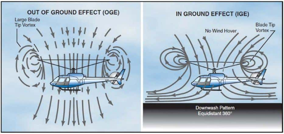 that the added benefit of ground effect is not obtained. Figure 14- Ground effect. Air circulation