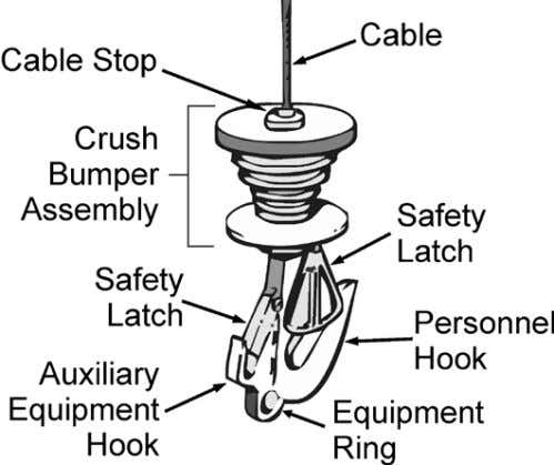 ball bearing swivel, crush bumper assembly, and cable stop. Figure 23- Helicopter rescue hook. Traditional hoist