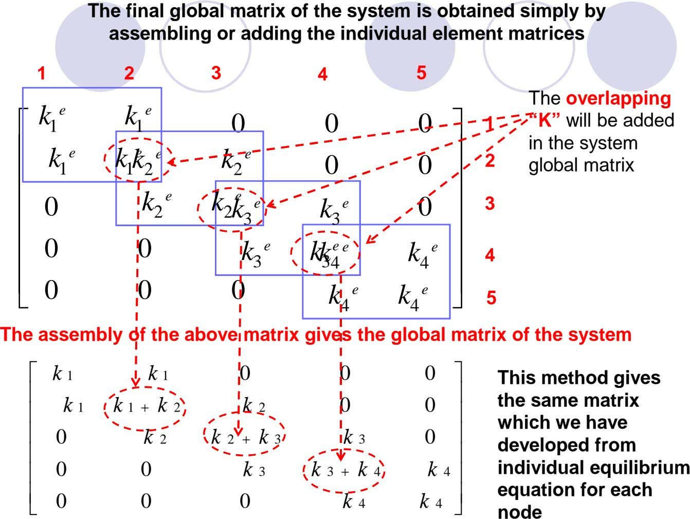 The final global matrix of the system is obtained simply by assembling or adding the