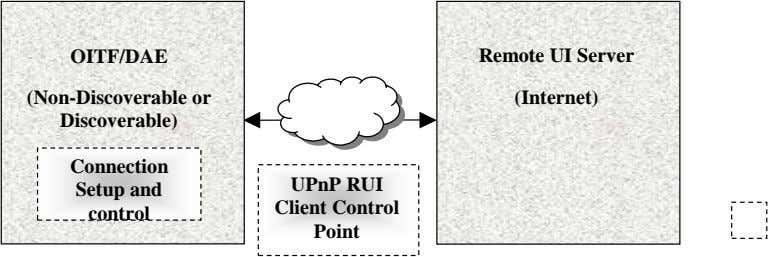 OITF/DAE Remote UI Server (Non-Discoverable or Discoverable) (Internet) Connection UPnP RUI Setup and Client