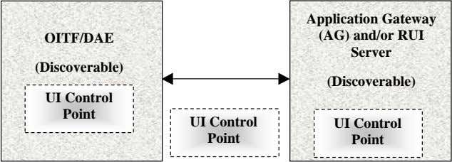 OITF/DAE Application Gateway (AG) and/or RUI Server (Discoverable) (Discoverable) UI Control Point UI Control UI