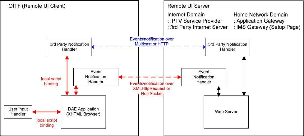 a general overview of Event Notification architecture. Figure 4: General Event Notification Architecture on OITF