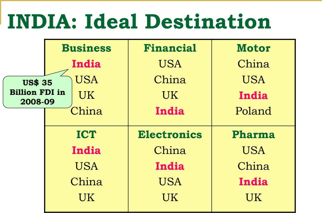 INDIA: Ideal Destination Business Financial Motor India USA China USA China USA US$ 35 Billion FDI