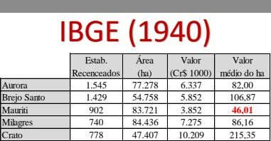 IBGE (1940) Estab. Área Valor Recenceados (ha) (Cr$ 1000) Valor médio do ha Aurora 1.545