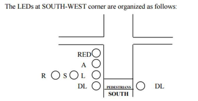 RED: RED A: AMBER L: LEFT S: STRAIGTH R: RIGHT DL: PEDESTRIAN ( DL is