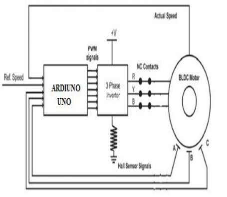 and the reference speed can be fed into the controller. Figure.3-Block diagram of BLDC motor BLDC
