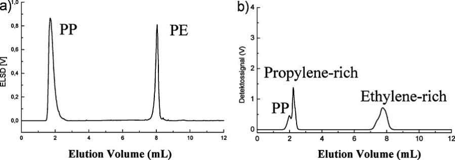 of various polyolefins with regard to the chemical 75 Figure 3. Chromatogram of (A) a blend