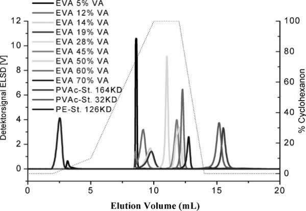 are presented in Figure 6 for three EVA copolymer samples. Figure 4. Overlay of the chromatograms