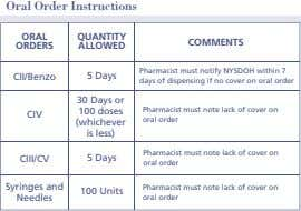 Oral Order Instructions ORAL QUANTITY COMMENTS ORDERS ALLOWED CII/Benzo 5 Days Pharmacist must notify NYSDOH
