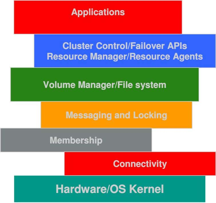 Applications Cluster Control/Failover APIs Resource Manager/Resource Agents Volume Manager/File system Messaging and