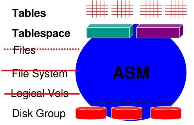 Tables Tablespace Files File System ASM Logical Vols Disk Group