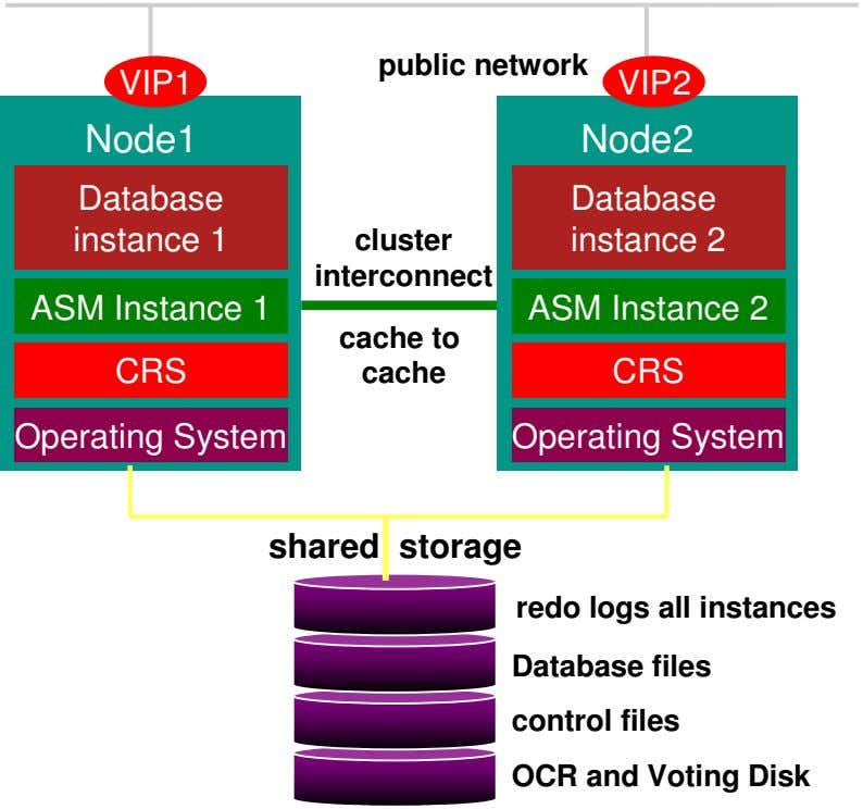 public network VI P1 VIP2 Node1 Node2 Database Database instance 1 cluster instance 2 interconnect