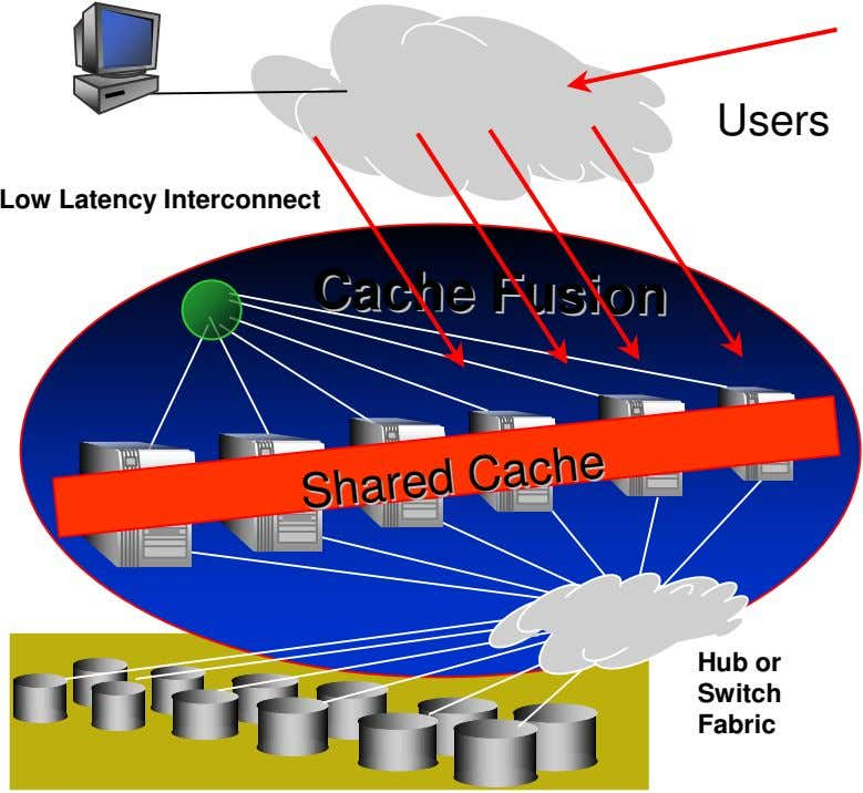 Users Low Latency Interconnect CCaacchhee FFuussiioonn SShhaarreedd CCaacchhee Hub or Switch Fabric