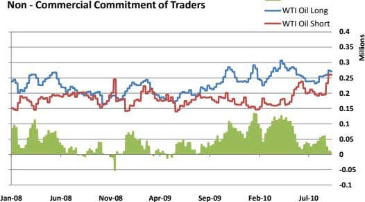 Non - Commercial Commitment of Traders WTI Oil Long WTI Oil Short 0.4 0.35 0.3