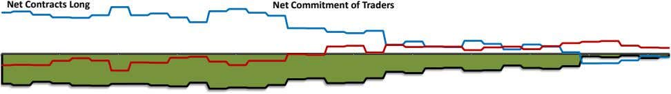 Net Contracts Long Net Commitment of Traders