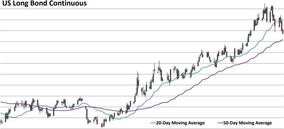 US Long Bond Continuous 20-Day Moving Average 50-Day Moving Average
