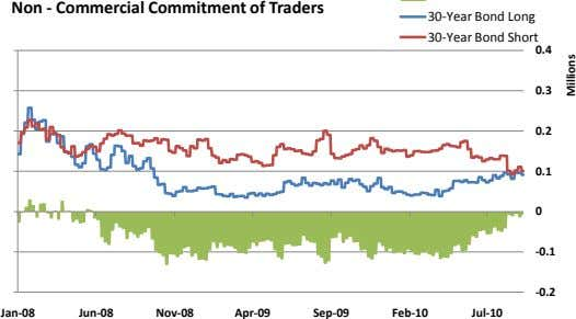Non - Commercial Commitment of Traders 30-Year Bond Long 30-Year Bond Short 0.4 0.3 0.2