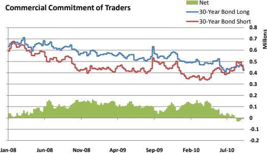 Net Commercial Commitment of Traders 30-Year Bond Long 30-Year Bond Short 0.8 0.7 0.6 0.5