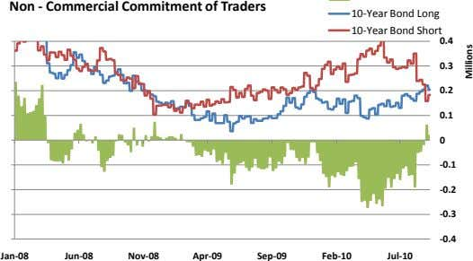 Non - Commercial Commitment of Traders 10-Year Bond Long 10-Year Bond Short 0.4 0.3 0.2