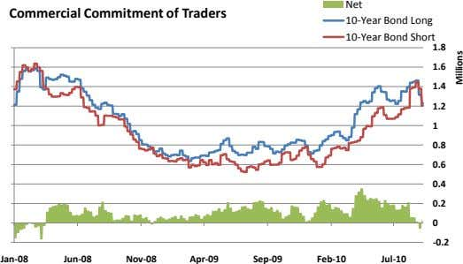 Net Commercial Commitment of Traders 10-Year Bond Long 10-Year Bond Short 1.8 1.6 1.4 1.2
