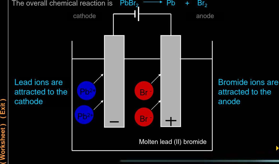 The overall chemical reaction is PbBr 2 Pb + Br 2 cathode anode Lead ions are