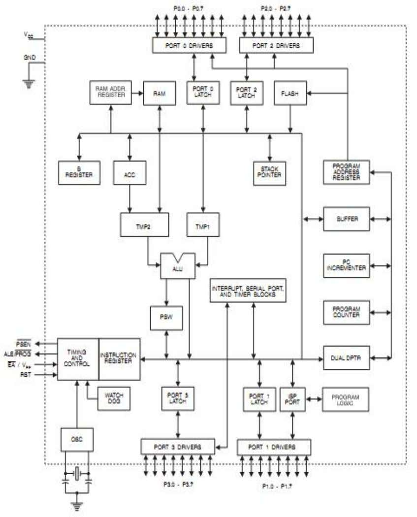 Heartbeat Monitoring System Figure 4.2: Block Diagram of AT89S51 3.1.6 Pin Description of AT89S51 VCC Supply