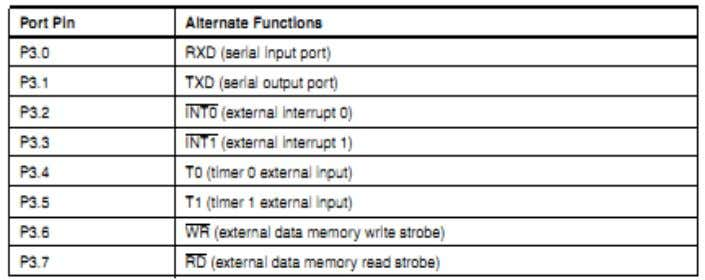 features of the AT89S51, as shown in the following table. RST Reset input. All I/O pins