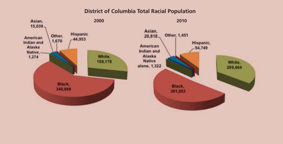 District of Columbia Total Racial Population 2000 2010