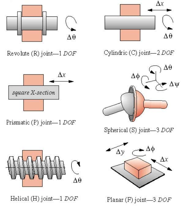 Examples of Joints Reference: Design of Machinery , 5th ed. by R. L. Norton, © 2012,