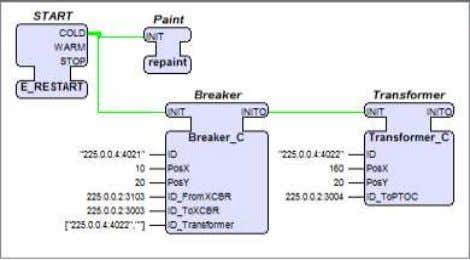 IEC 61499 system modeling the fault protection application Fig. 9. The visualization display and the corresponding