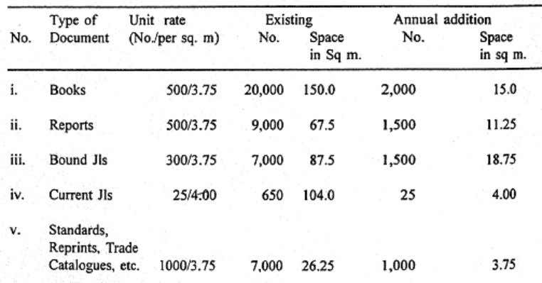 ESTIMATE OF SPACE REQUIREMENT FOR A SPECIAL LIBRARY (All figures are in square meters) 78 DETAILED